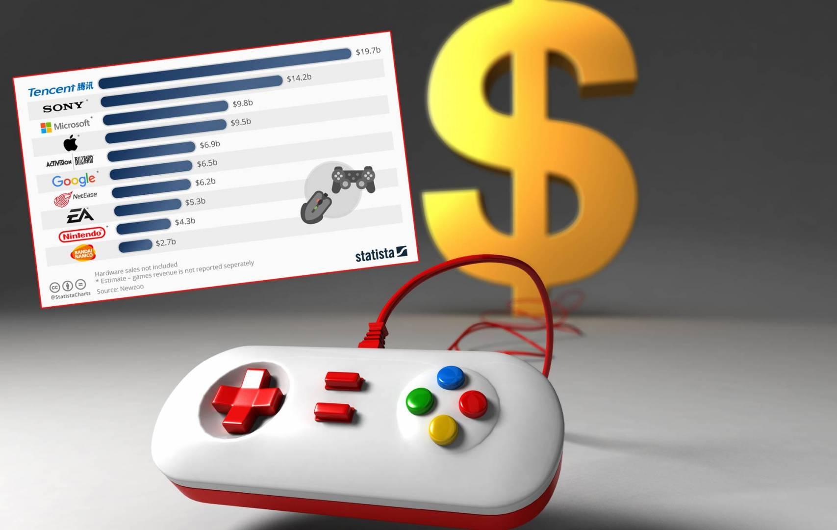 أفضل الشركات تحقيقاً للأرباح.. من الاستثمار في الألعاب