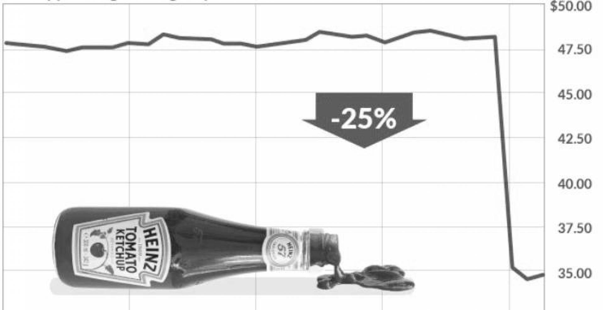 كيف دخلت شركة Kraft Heinz في منعرج خطير؟