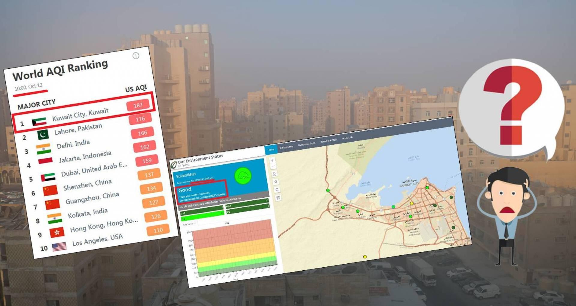 تحذير من موقع عالمي: جودة الهواء في الكويت.. الأسوأ عالمياً