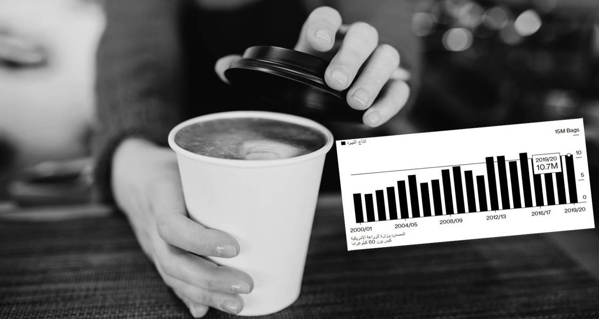 خبراء: كوب القهوة سيزيد سعره.. في المستقبل القريب