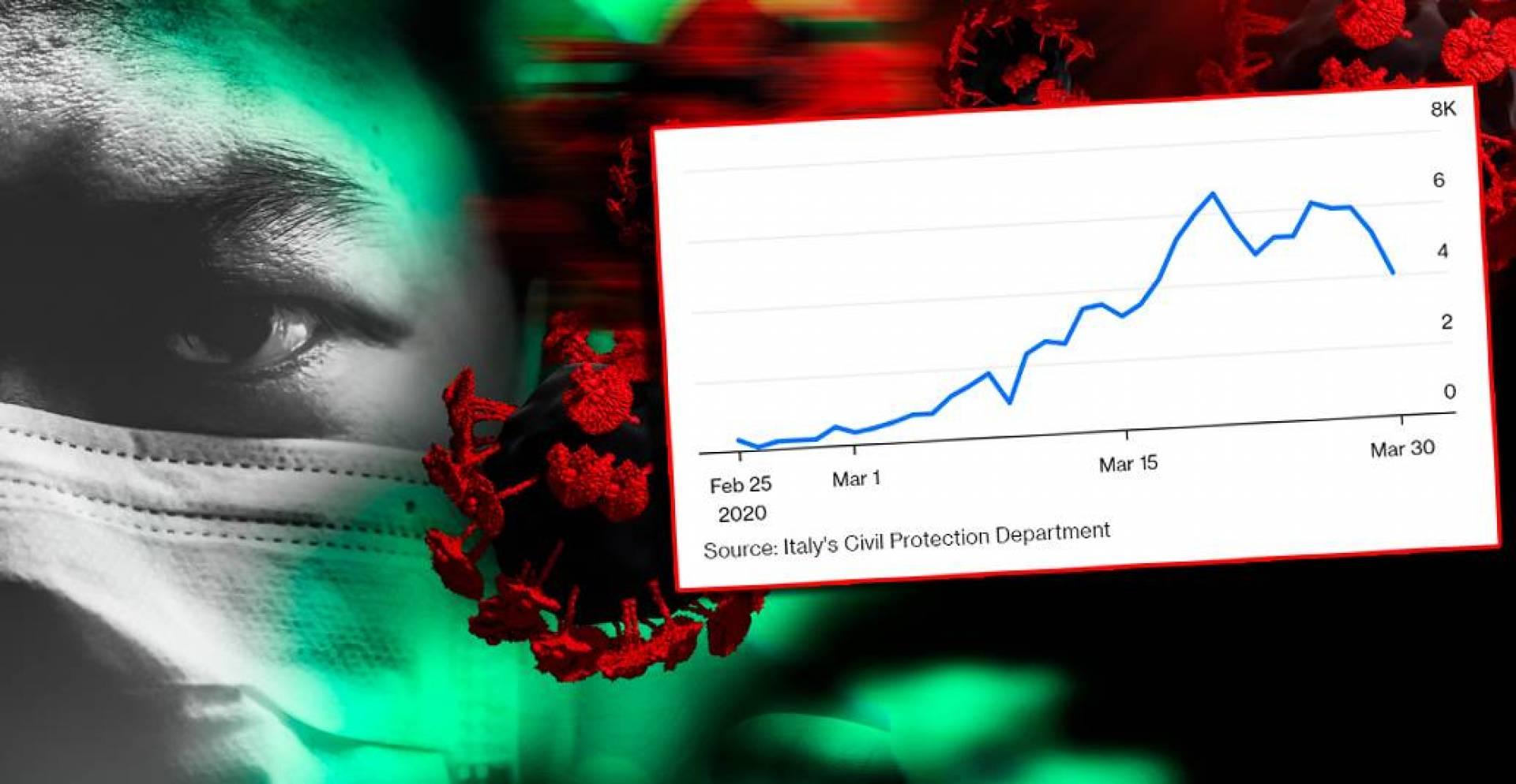 «بلومبرغ» : انتشار فيروس كورونا في إيطاليا.. بدأ يتراجع