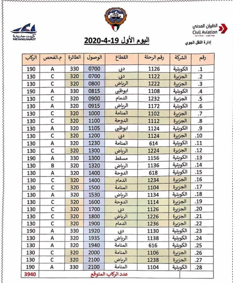جدول رحلات المرحلة الأولى لإجلاء المواطنين