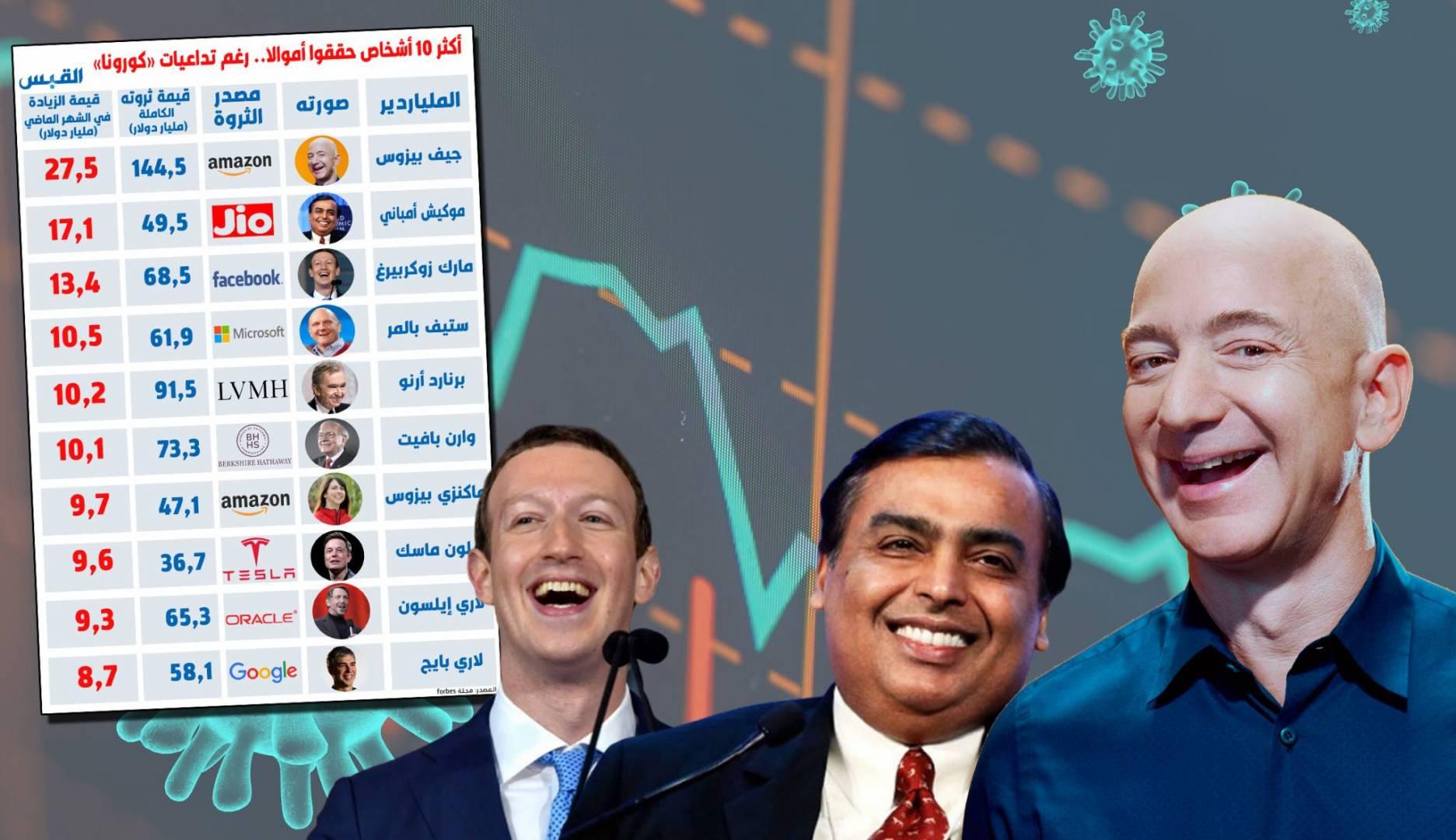 10 أشخاص حققوا 126 مليار دولار.. خلال شهر مارس الماضي