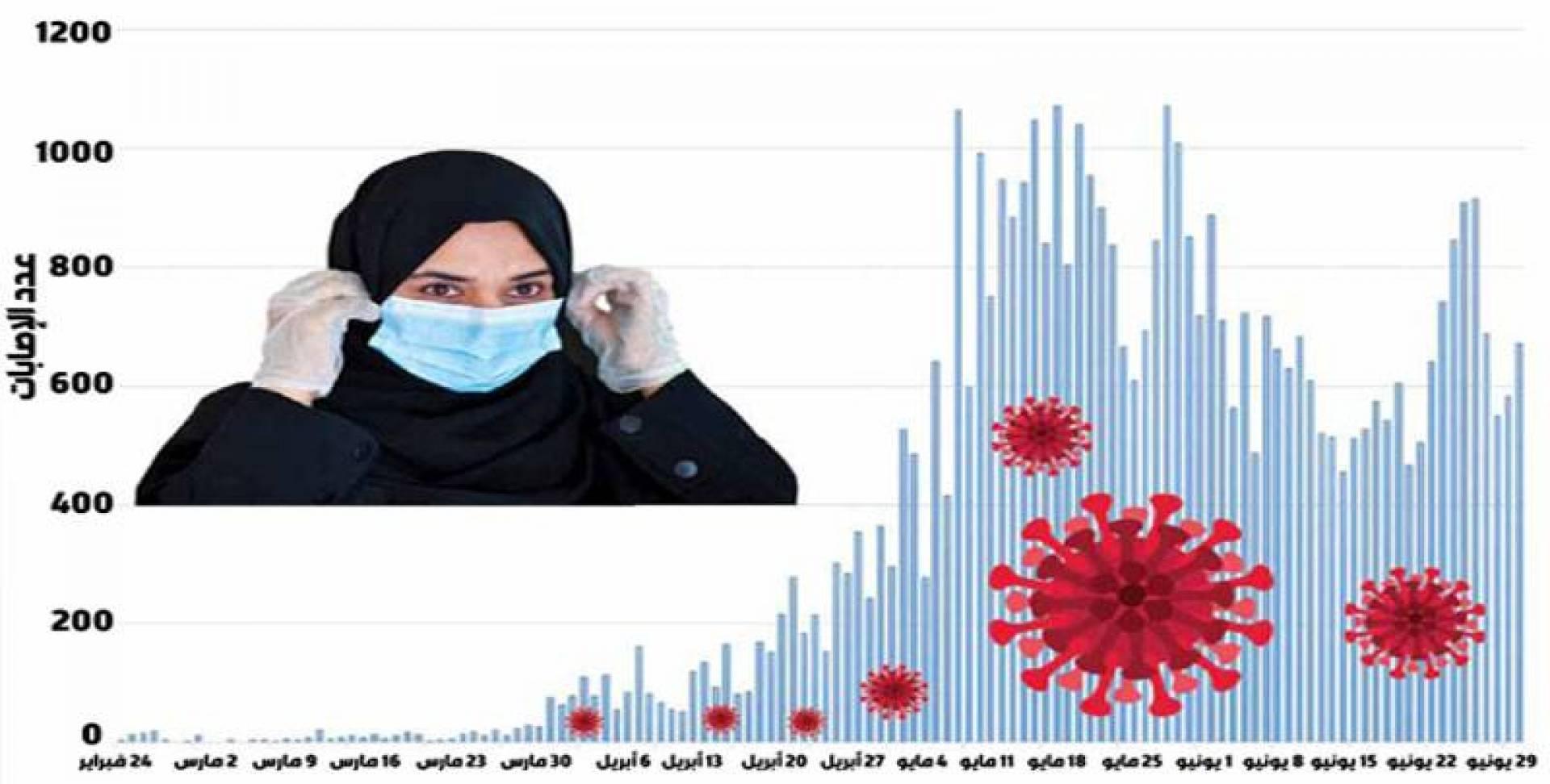 عدد الإصابات اليومية بالفيروس منذ 24 فبراير