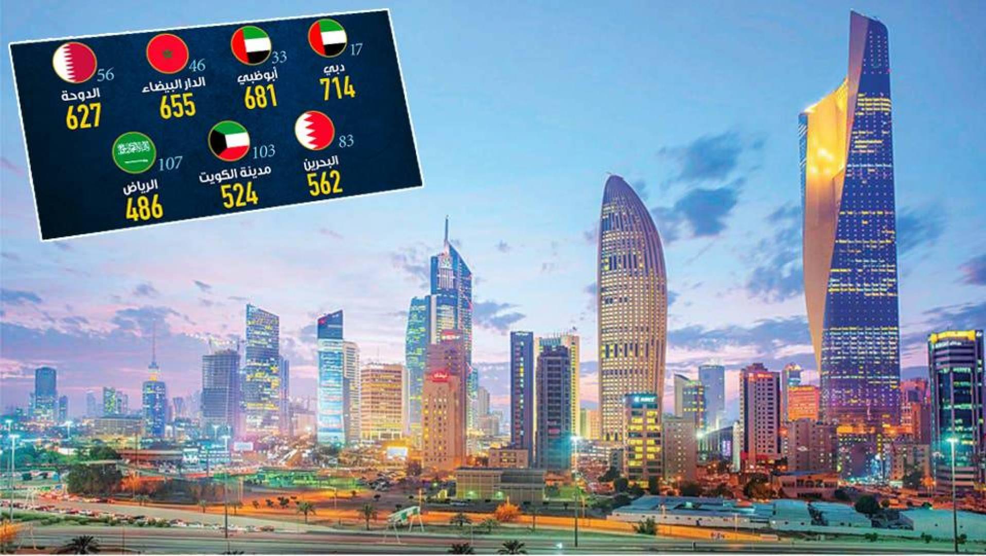 الكويت تتراجع 12 مرتبة في «المراكز المالية»